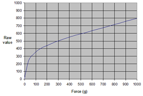 Force Sensor with Chart