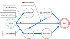 Scan Finite State Machine
